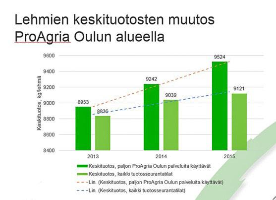 Lehmien keskituotosten muutos ProAgria Oulun alueella